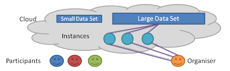 Cloud-based evaluation